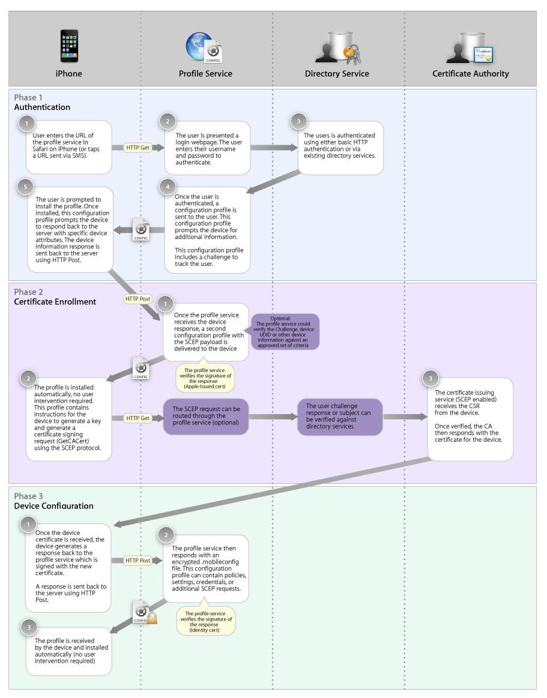ota开发流程图