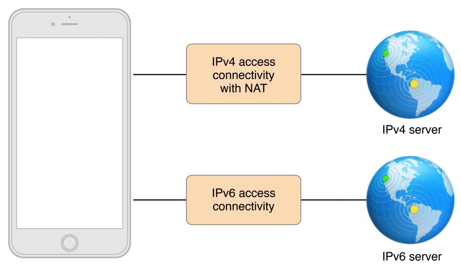 适配iOS应用兼容IPv6 DNS64/NAT64网络