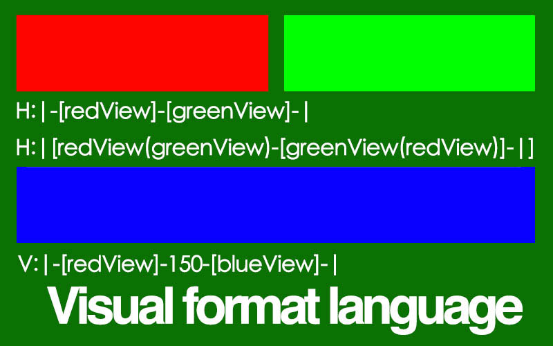 VFL(Visual Format Language)