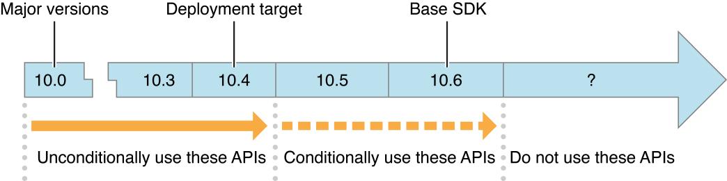 iOS开发之SDK兼容性指南