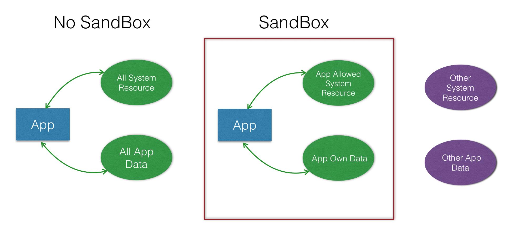 Cocoa开发之沙盒机制及访问Sandbox之外的文件