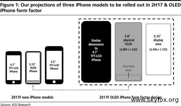 iPhone 8屏幕分辨率与适配