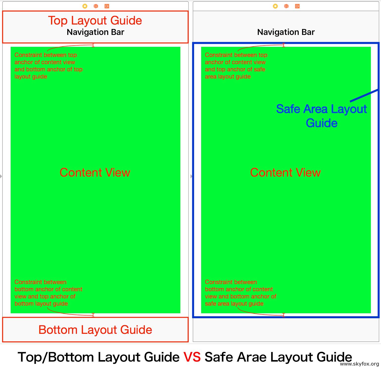 iPhone X(10)屏幕分辨率与适配 - 天狐博客