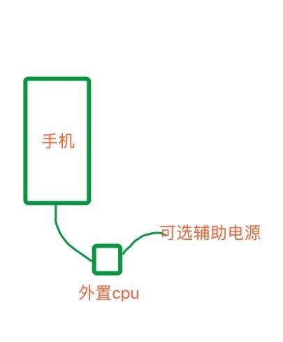 手机外置CPU